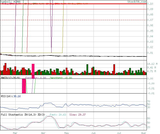 Stock Technical Analysis Mjna