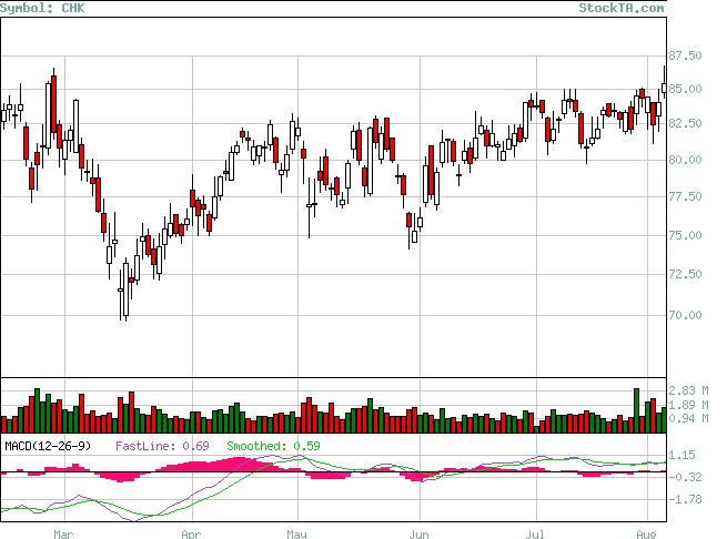 Stock Technical Analysis Analysis Of Chk Based On Ema Macd Rsi