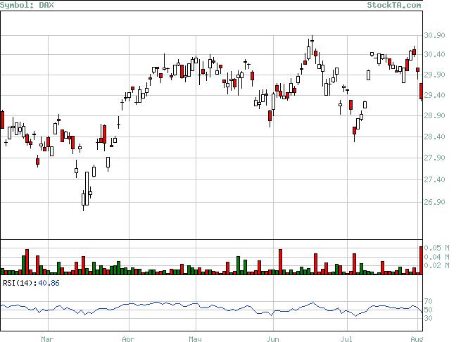 Stock Technical Analysis: Analysis of DAX based on EMA, MACD