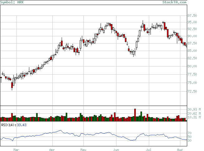 Stock Technical Analysis Analysis Of Mrk Based On Ema Macd Rsi